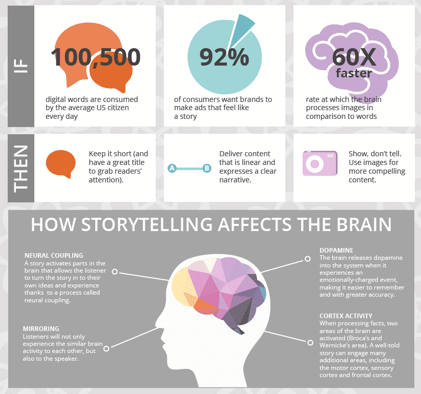 How storytelling affects the brain | Storyselling: why stories drive sales